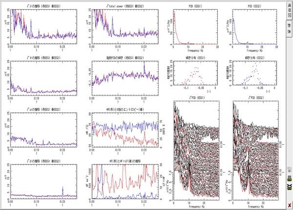 今回計測したデータ。心拍や脳波などのデータから効果的なタイミングを探る。
