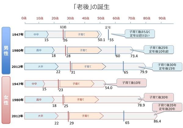 波平の年齢から日本の高齢化を考える