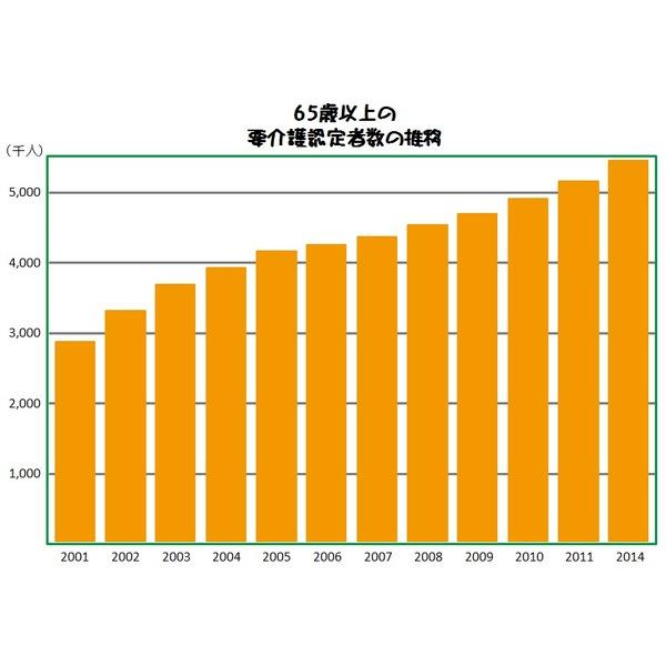 介護は良くなるのか?介護報酬改定から日本の未来を本気で考えてみる
